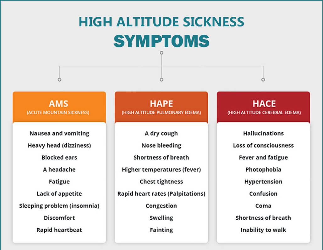 High altitude sickness