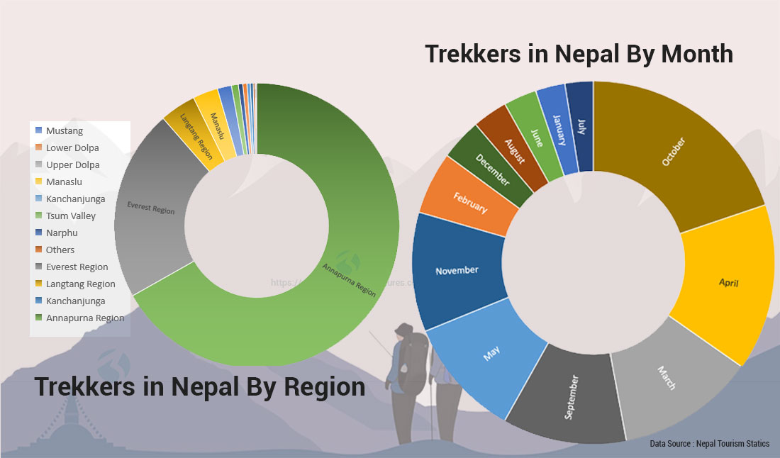 88-trekkers-in-nepal-by-month