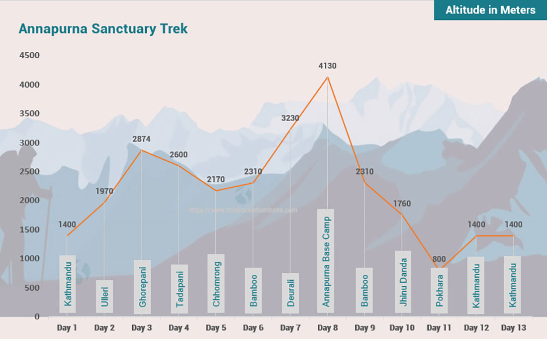 Annapurna Sanctuary Trek 13 days Altitude Map