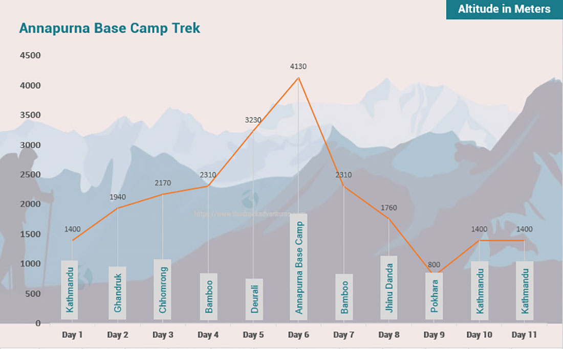 Annapurna Base Camp Trek 11 days Altitude Map