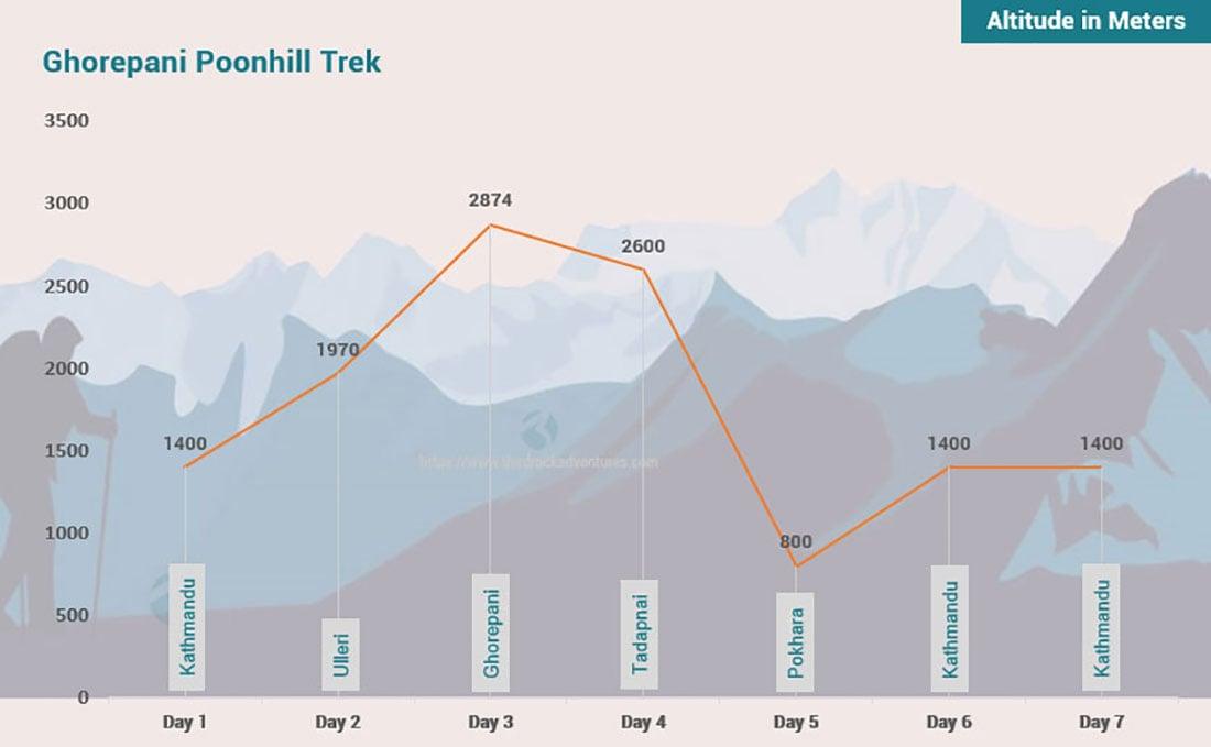 Ghorepani Poon Hill Trek 7 days Altitude Map