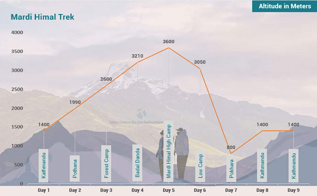 Mardi Himal Trek 9 days Altitude Map