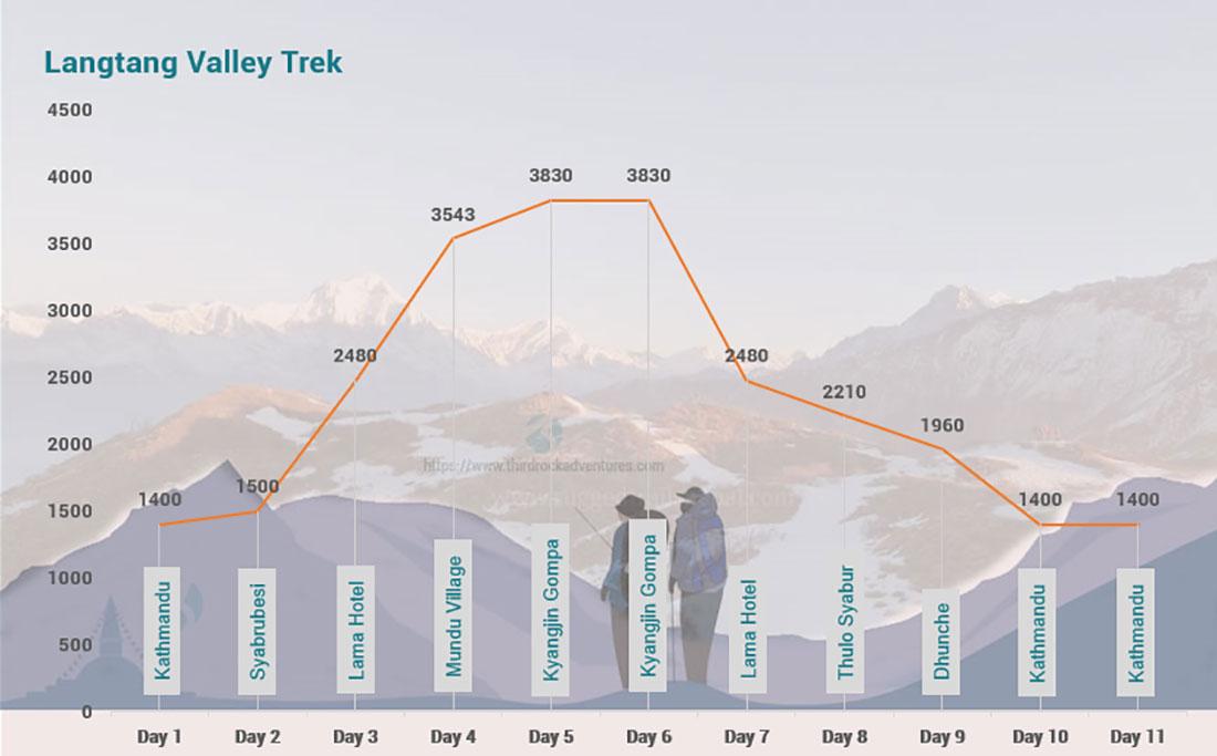 Langtang Valley Trek 11 days Altitude Map