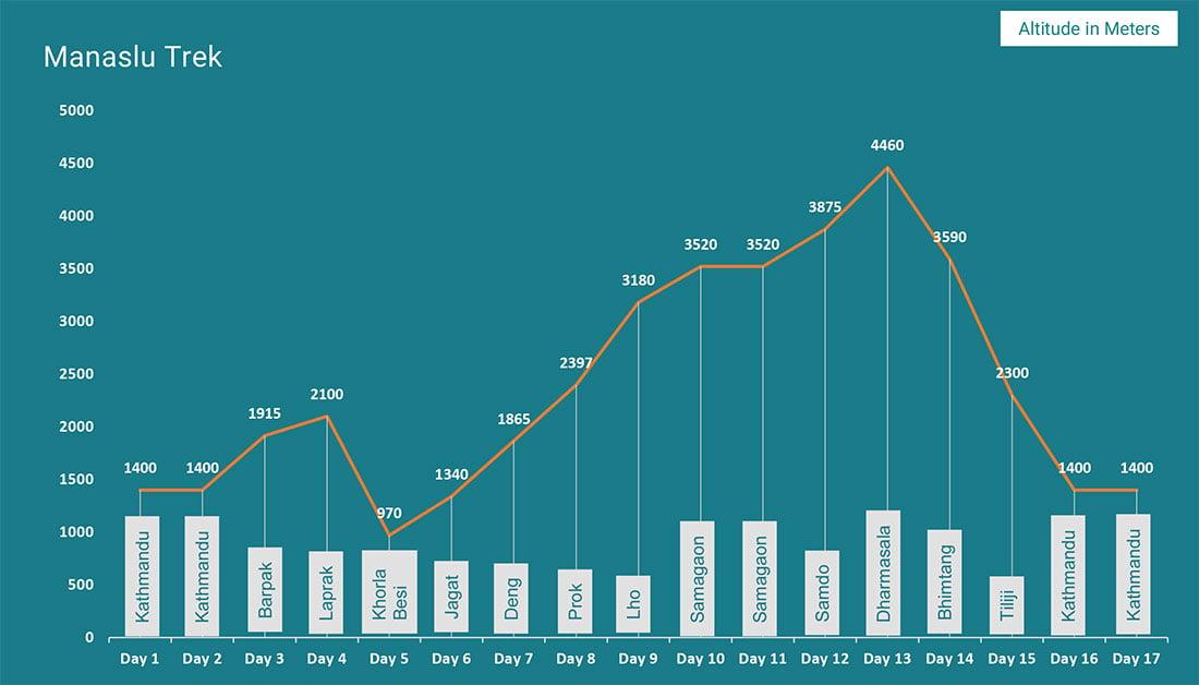 Manaslu Trek 17 days Altitude Map