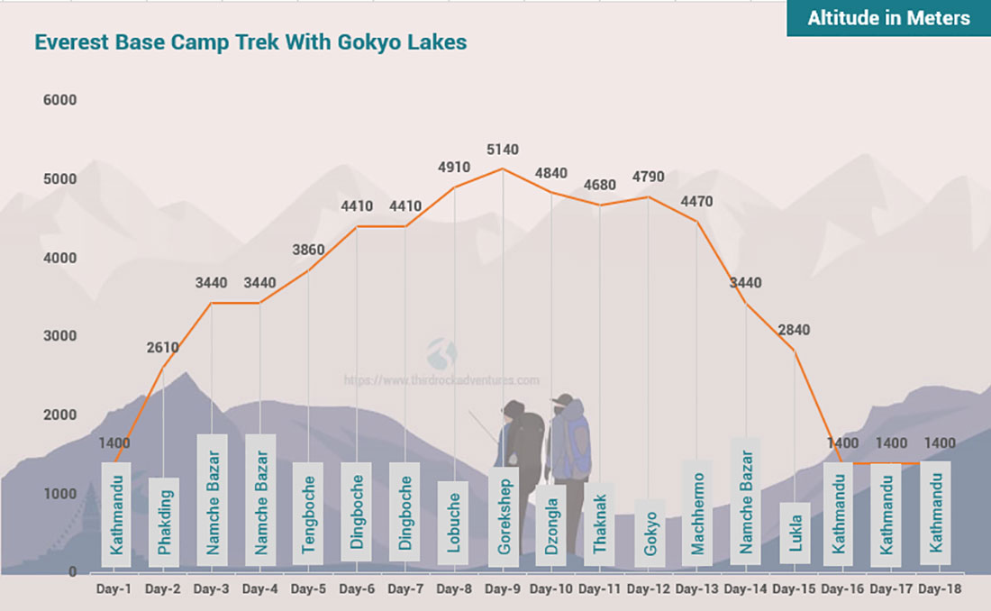 Everest Base Camp Trek With Gokyo Lakes 18 days Altitude Map