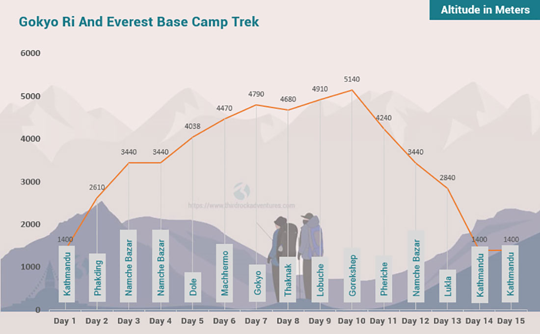 Gokyo Ri and Everest Base Camp Trek 15 days Altitude Map