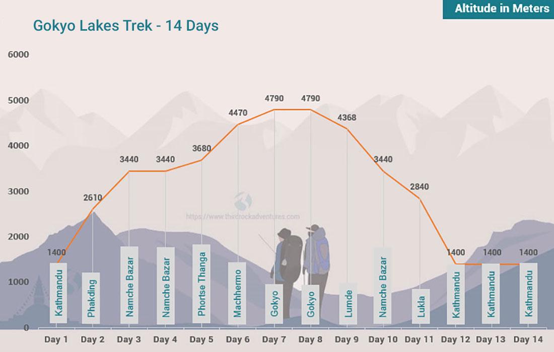 Gokyo Lakes Trek Altitude Map