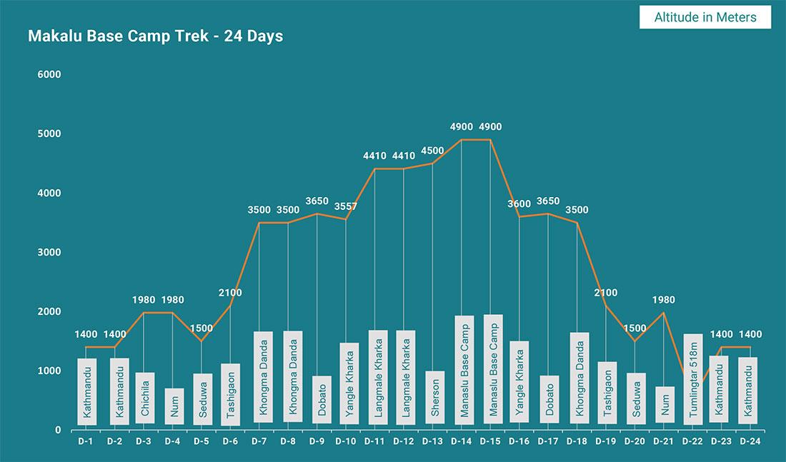 Makalu Base Camp Trek Altitude Map