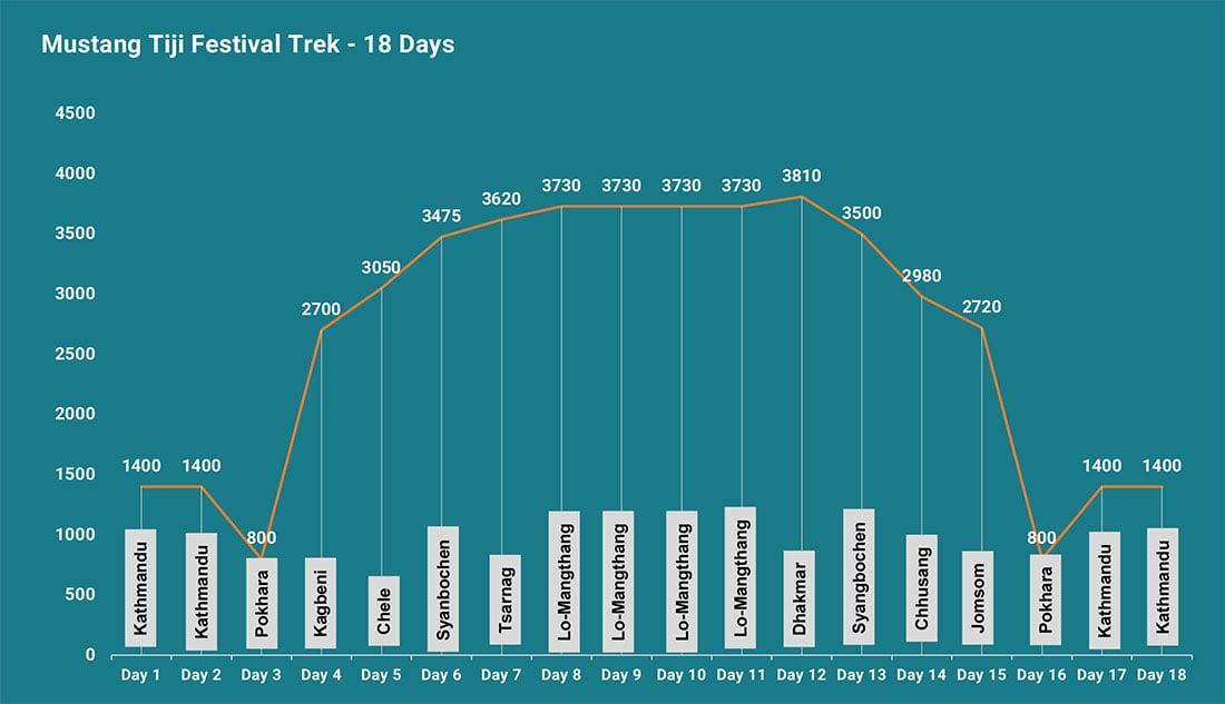 Altitude Map Mustang Tiji Festival Trek