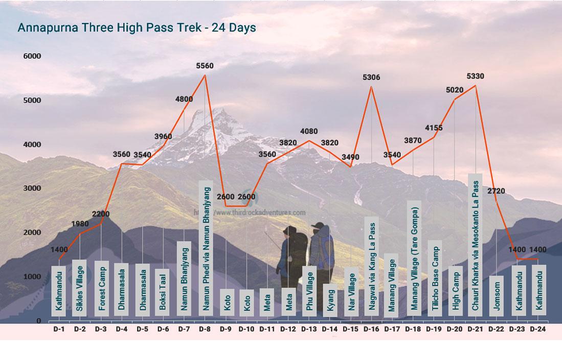 Annapurna Three Pass Trek Altitude Map
