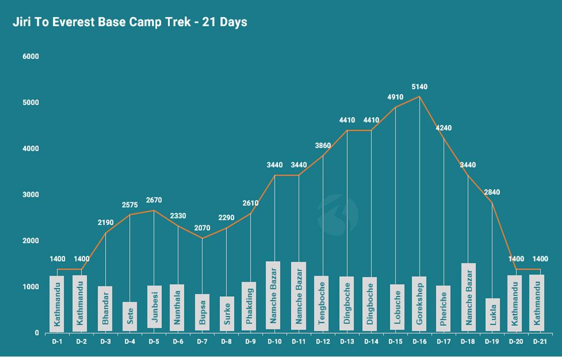 Jiri to Everest Base Camp trek altitude map