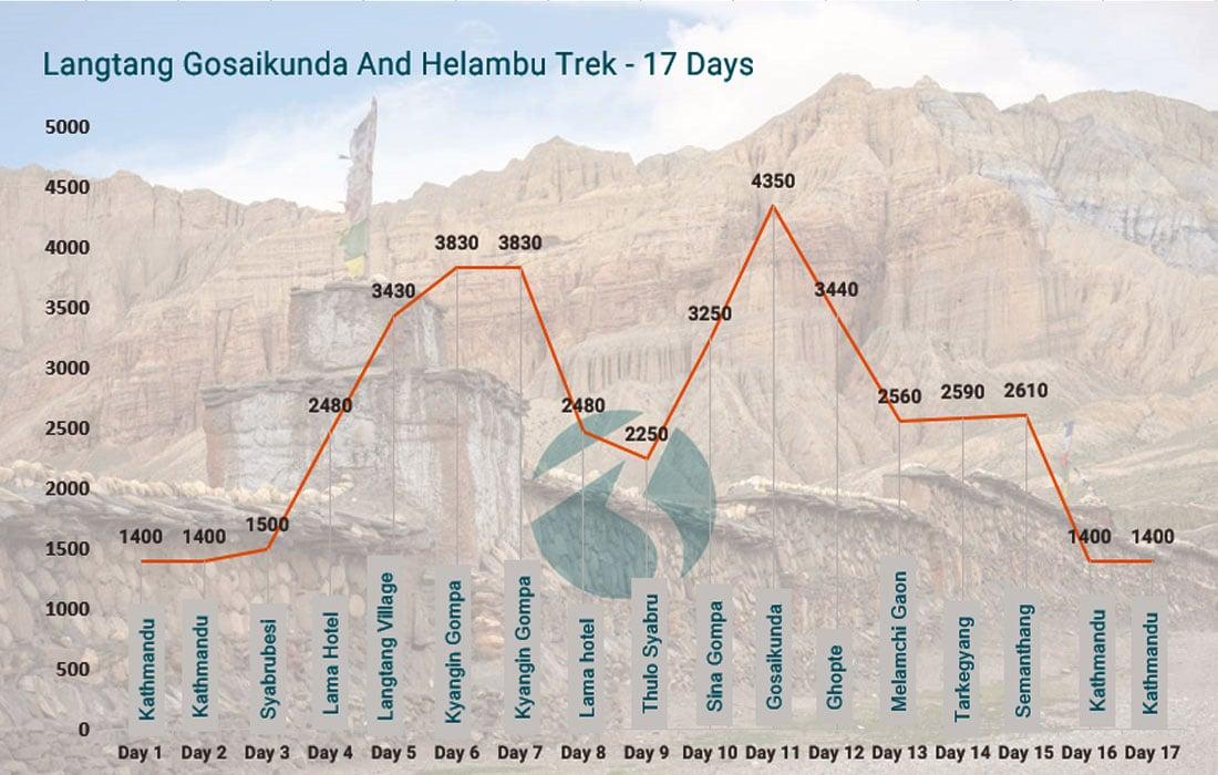 Langtang Gosaikunda and Helambu trek Altitude Map