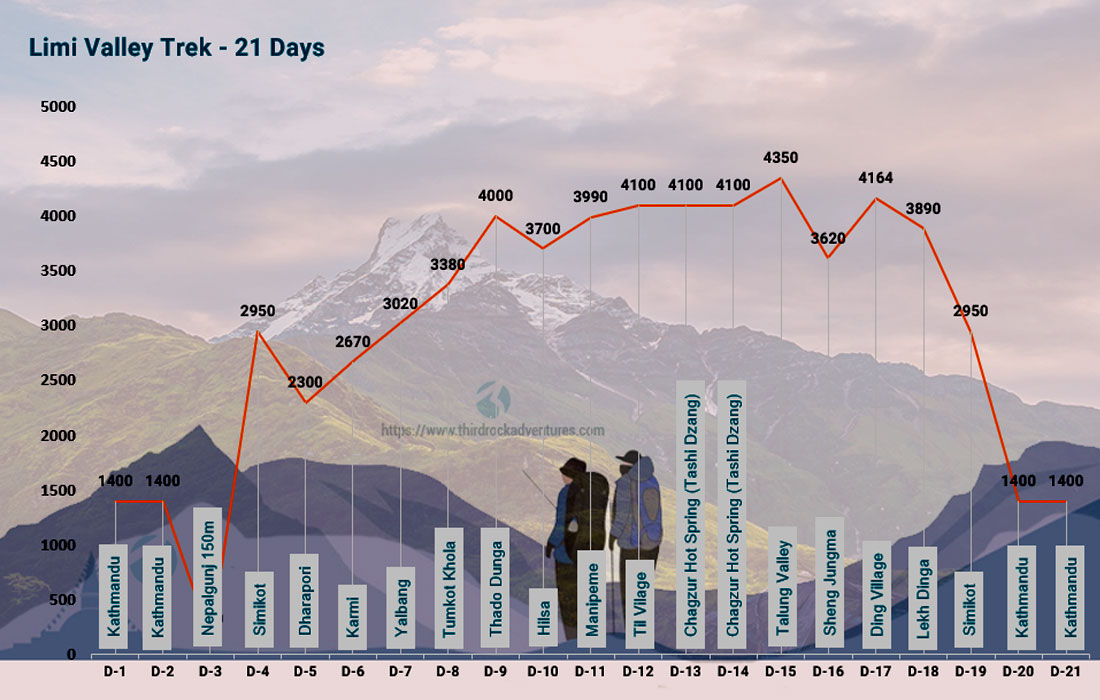 Altitude map for Limi Valley Trek 21 days