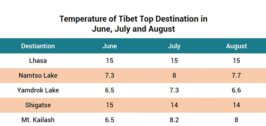 Temperature in Tibet June, July and August