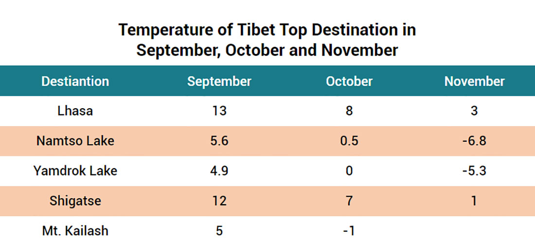 Temperature in Tibet september, October and November
